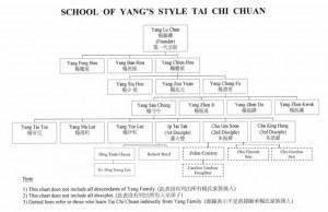Yang-Stammbaum